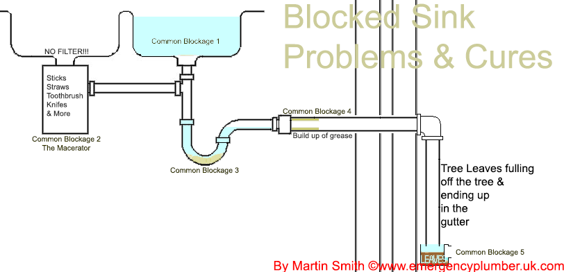 9 Blocked Sink Waste Problems & Cures Q&A on unclogging bathroom sink, unclogging toilet, unclogging bathroom drain, unclogging main drain pipe,