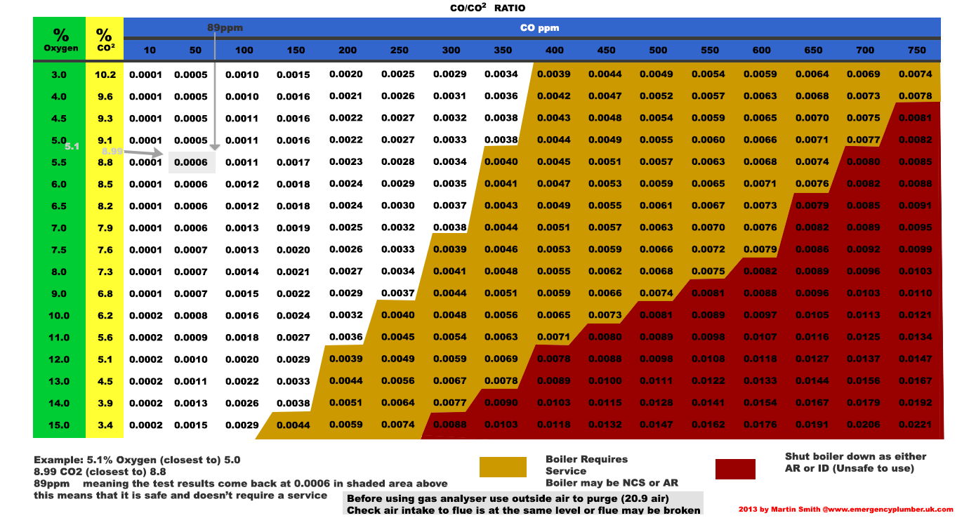 CO to CO2 Ratio Table