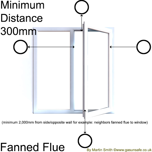 Distance Of Fanned Flue From Openable Window