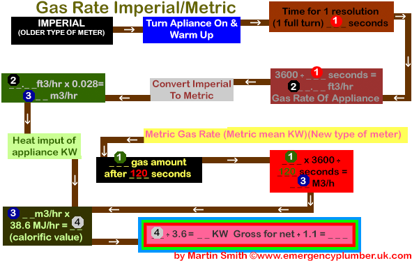 Gas rate imperial metric diagrams and questions gas rate imperial metric ccuart Images