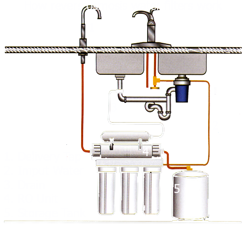 How Reverse Osmosis Water Filters Work