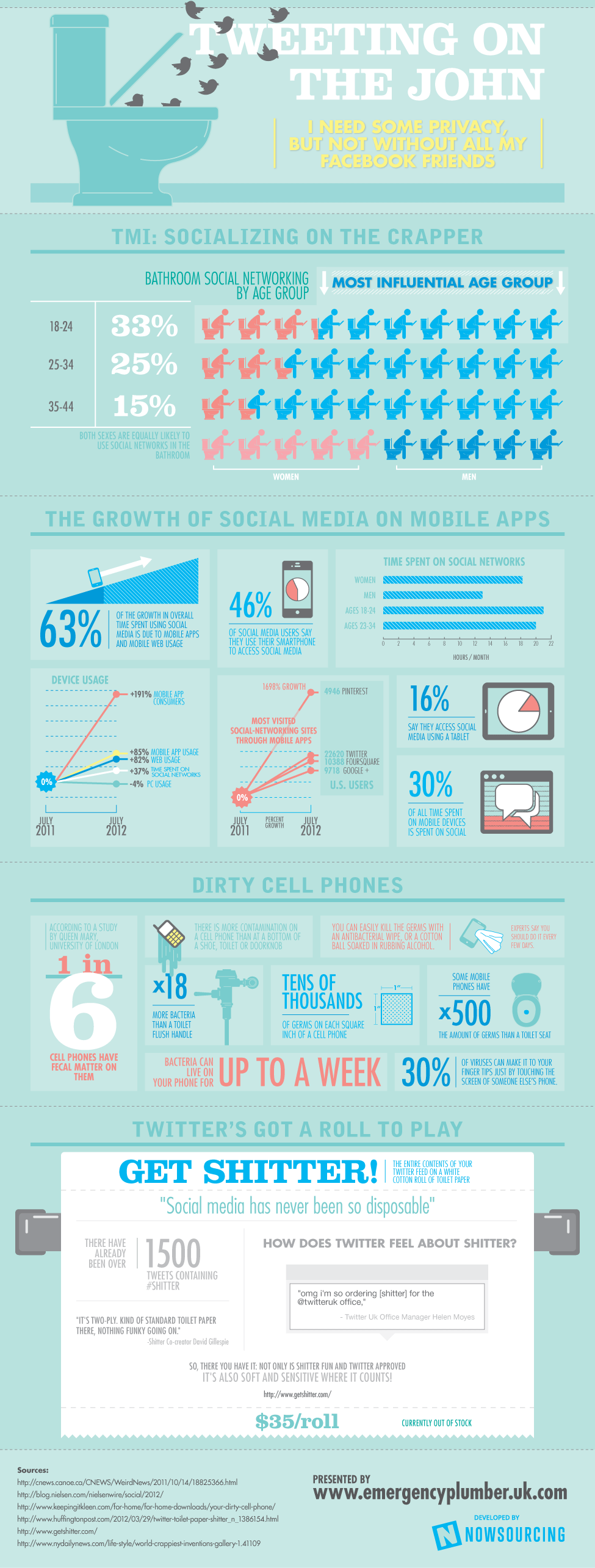 social media in the bathroom Tweeting On The John [Infographic]